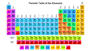New periodic table elements discovered cougar chronicle periodic table urtaz Image collections